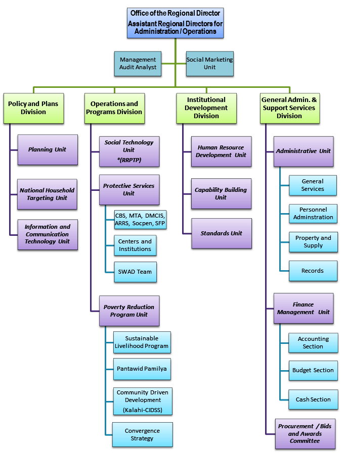 DSWD-CAR-Organizational-Chart-New